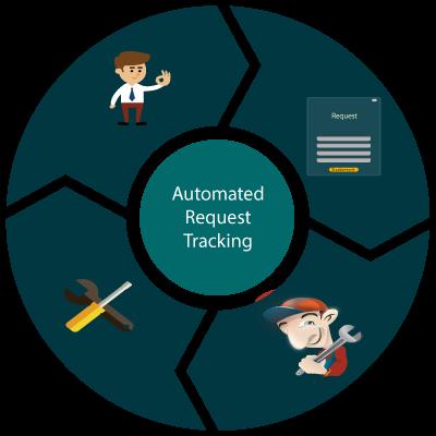 online service request tracker. online service maintainance software, service mainttainance software free. tenant request maintainence software