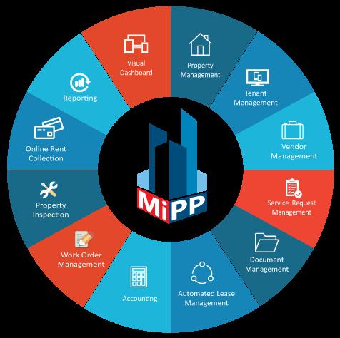 property maintenance management software, online property management software reviews